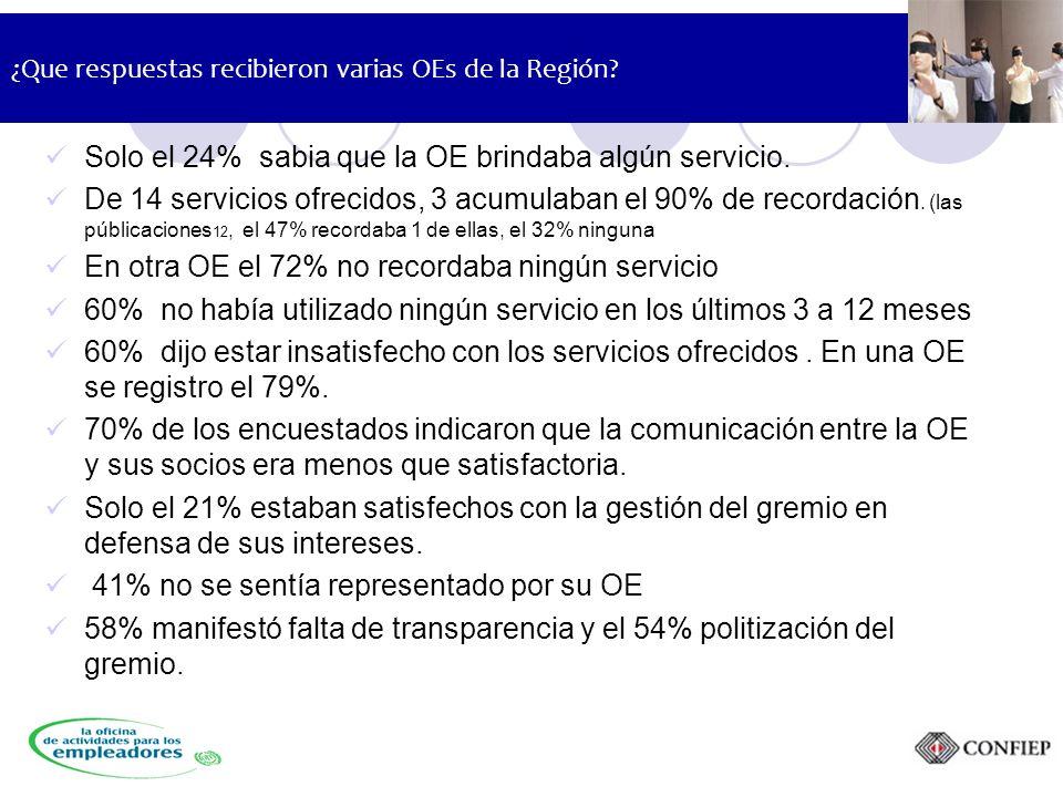 ¿Que respuestas recibieron varias OEs de la Región.