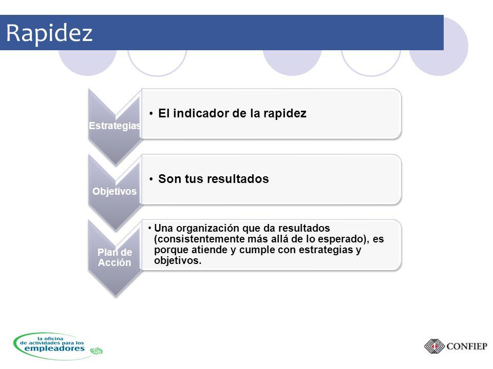 Estrategias El indicador de la rapidez Objetivos Son tus resultados Plan de Acción Una organización que da resultados (consistentemente más allá de lo esperado), es porque atiende y cumple con estrategias y objetivos.