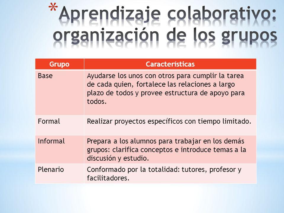 GrupoCaracterísticas BaseAyudarse los unos con otros para cumplir la tarea de cada quien, fortalece las relaciones a largo plazo de todos y provee est
