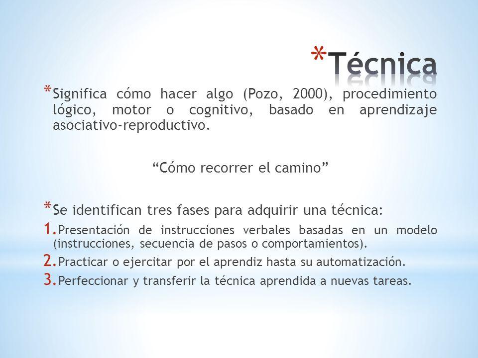 * Significa cómo hacer algo (Pozo, 2000), procedimiento lógico, motor o cognitivo, basado en aprendizaje asociativo-reproductivo. Cómo recorrer el cam