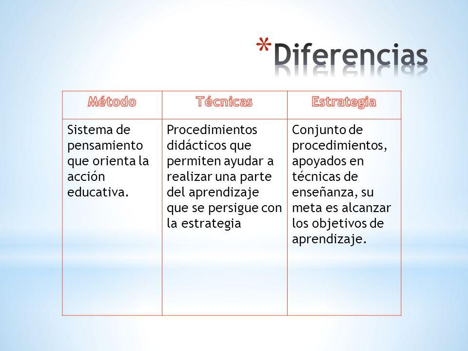 Sistema de pensamiento que orienta la acción educativa. Procedimientos didácticos que permiten ayudar a realizar una parte del aprendizaje que se pers