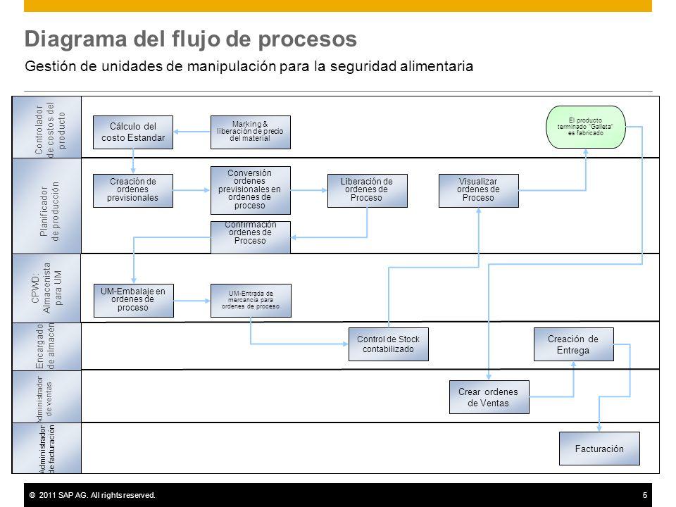 ©2011 SAP AG. All rights reserved.5 Diagrama del flujo de procesos Gestión de unidades de manipulación para la seguridad alimentaria Creación de orden
