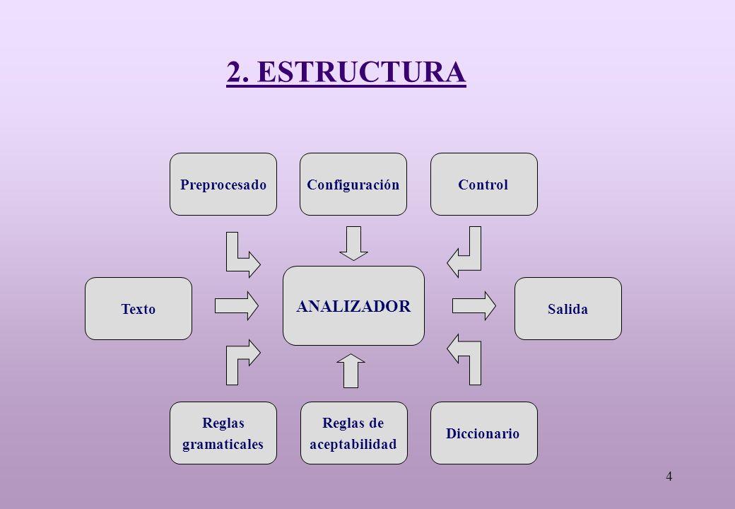 4 2. ESTRUCTURA ANALIZADOR TextoSalida Preprocesado Reglas gramaticales Reglas de aceptabilidad Diccionario ConfiguraciónControl