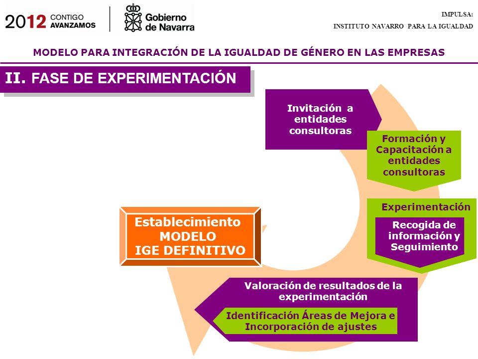 MODELO PARA INTEGRACIÓN DE LA IGUALDAD DE GÉNERO EN LAS EMPRESAS IMPULSA: INSTITUTO NAVARRO PARA LA IGUALDAD Experimentación Recogida de información y