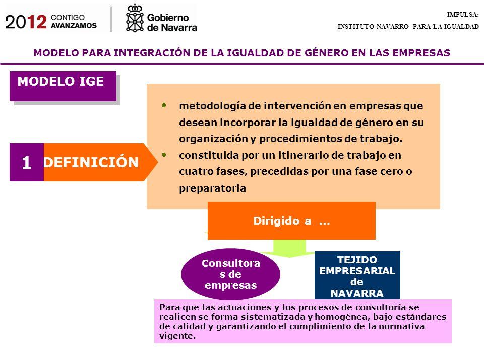 MODELO PARA INTEGRACIÓN DE LA IGUALDAD DE GÉNERO EN LAS EMPRESAS IMPULSA: INSTITUTO NAVARRO PARA LA IGUALDAD MODELO IGE metodología de intervención en