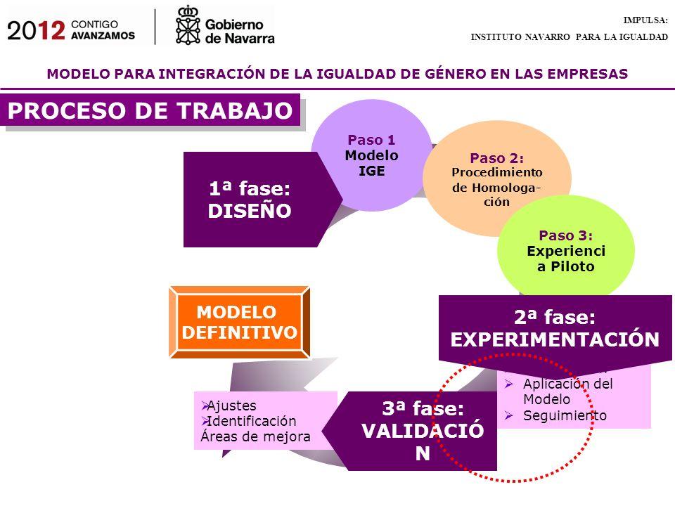 MODELO PARA INTEGRACIÓN DE LA IGUALDAD DE GÉNERO EN LAS EMPRESAS IMPULSA: INSTITUTO NAVARRO PARA LA IGUALDAD Paso 1 Modelo IGE Paso 2: Procedimiento d