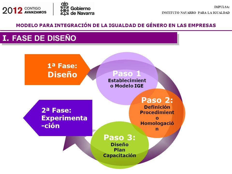 MODELO PARA INTEGRACIÓN DE LA IGUALDAD DE GÉNERO EN LAS EMPRESAS IMPULSA: INSTITUTO NAVARRO PARA LA IGUALDAD