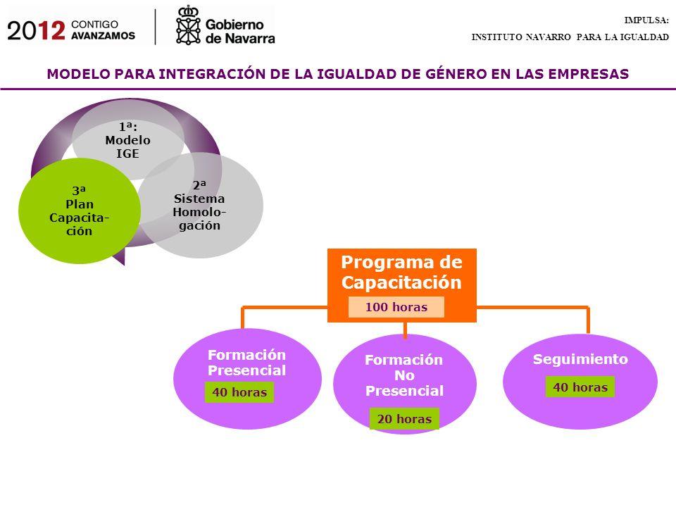 MODELO PARA INTEGRACIÓN DE LA IGUALDAD DE GÉNERO EN LAS EMPRESAS IMPULSA: INSTITUTO NAVARRO PARA LA IGUALDAD Programa de Capacitación Formación No Pre