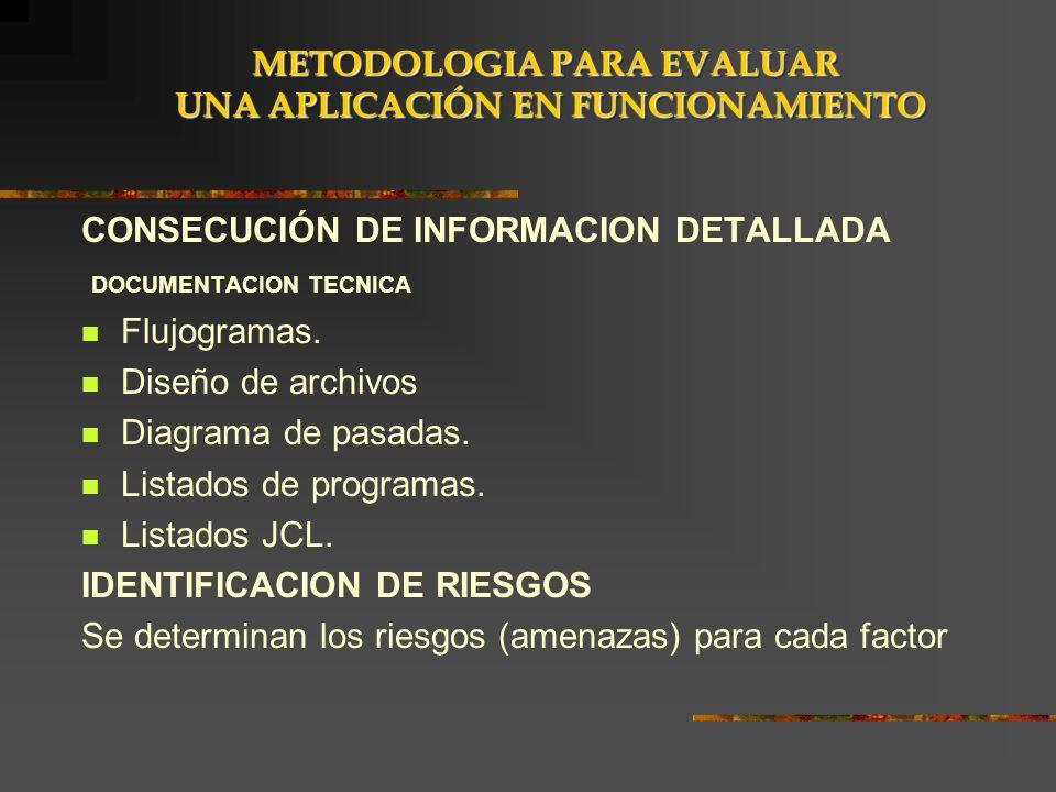 CONSECUCIÓN DE INFORMACION DETALLADA DOCUMENTACION TECNICA Flujogramas. Diseño de archivos Diagrama de pasadas. Listados de programas. Listados JCL. I