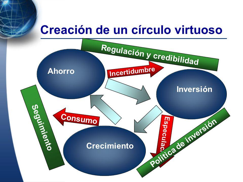 Creación de un círculo virtuoso Ahorro Inversión Crecimiento Especulacion Politica de inversión Incertidumbre Regulación y credibilidad Consumo Seguim