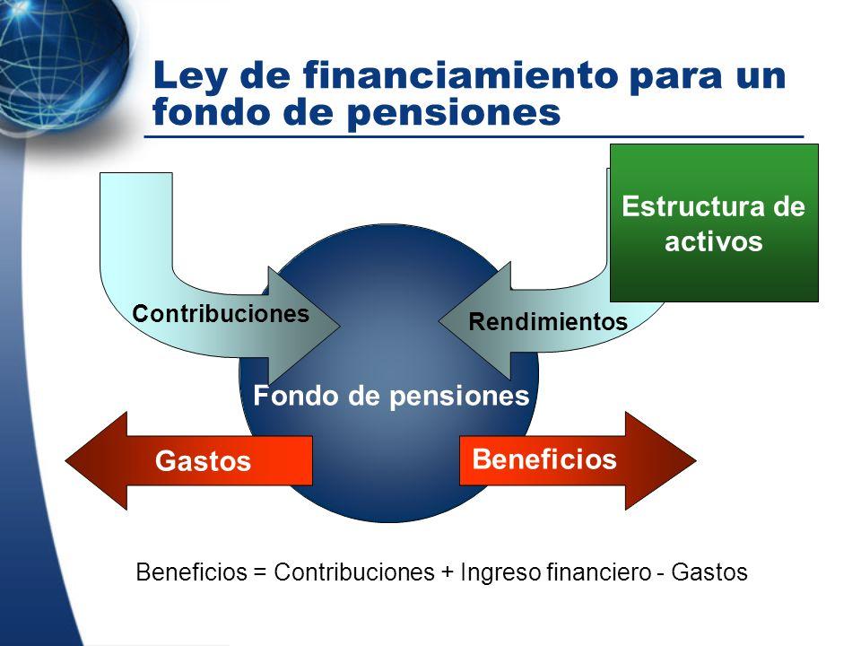 Beneficios = Contribuciones + Ingreso financiero - Gastos Fondo de pensiones Ley de financiamiento para un fondo de pensiones Gastos Beneficios Contri