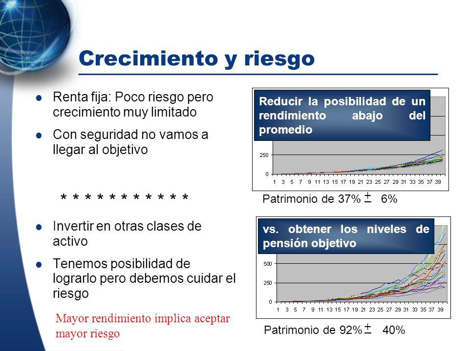 Desafíos para la industria: Estudiar el impacto de diversas estructuras de activos – Determinar el horizonte de tiempo que les interesa – Definir como van a conciliar objetivos en conflicto Máximo rendimiento de las inversiones sujeto a: – Buscar la estructura que maximice el nivel de reemplazo y disminuya la posibilidad de entregar pensiones mínimas Proponer la política de inversión – Benchmarks – Tipos de fondos Entender el impacto de los factores que afectan el costo fiscal – Demografía – Evolución de los salarios – Inflación – Retorno e los activos – Comisiones – Edad de retiro