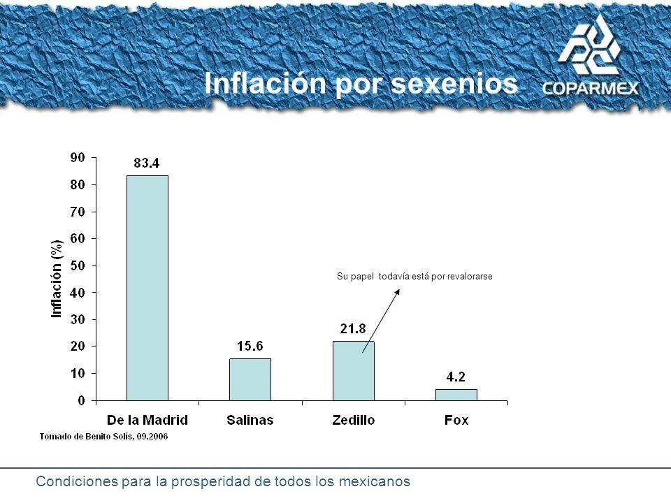 Condiciones para la prosperidad de todos los mexicanos Comparación de la inflación anual México vs.