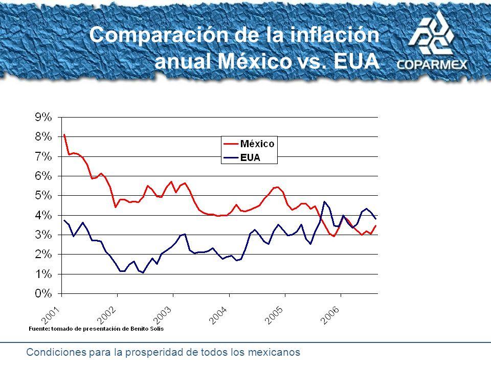 Condiciones para la prosperidad de todos los mexicanos PIB e Inflación revolución Crisis ¿expropiación.