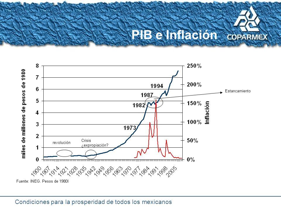 Condiciones para la prosperidad de todos los mexicanos Crecimiento del PIB e Inflación Desarrollo estabilizador