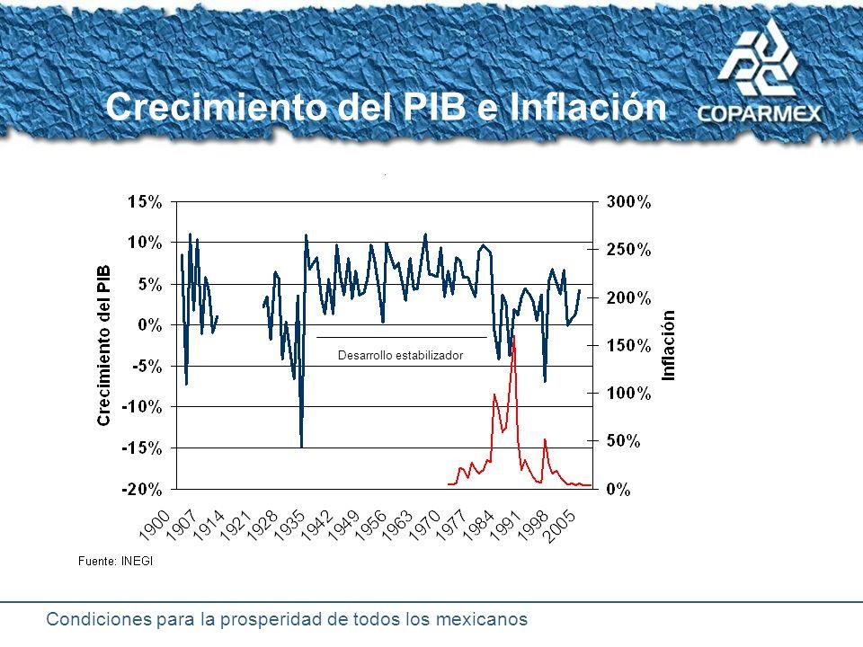 Condiciones para la prosperidad de todos los mexicanos En México la estabilidad macroeconómica es una realidad Inflación baja: entre 2 y 4 por ciento anual Es comparable con la de EUA Tasas de interés a la baja: 7% anual Tipo de cambio estable: entre 11 y 12 pesos por US dólar