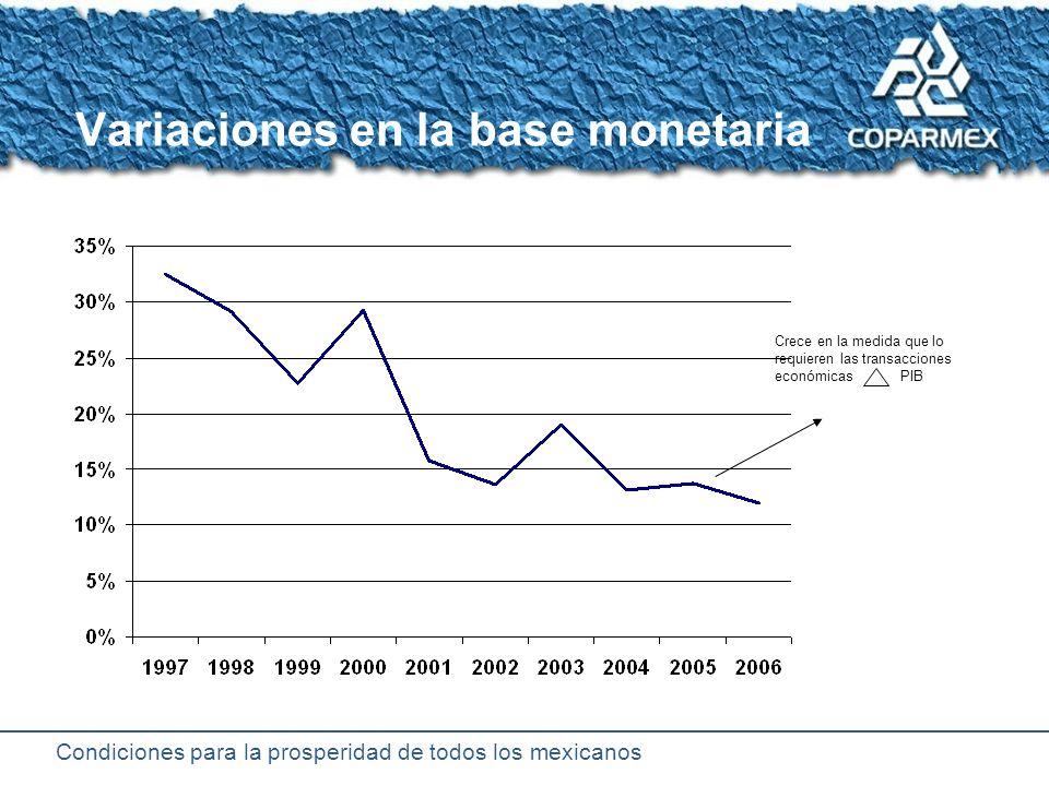 Condiciones para la prosperidad de todos los mexicanos Variables financieros en estabilidad macroeconómica Reservas internacionales Costo de la deuda Deuda externa Riesgo país Recursos para créditos