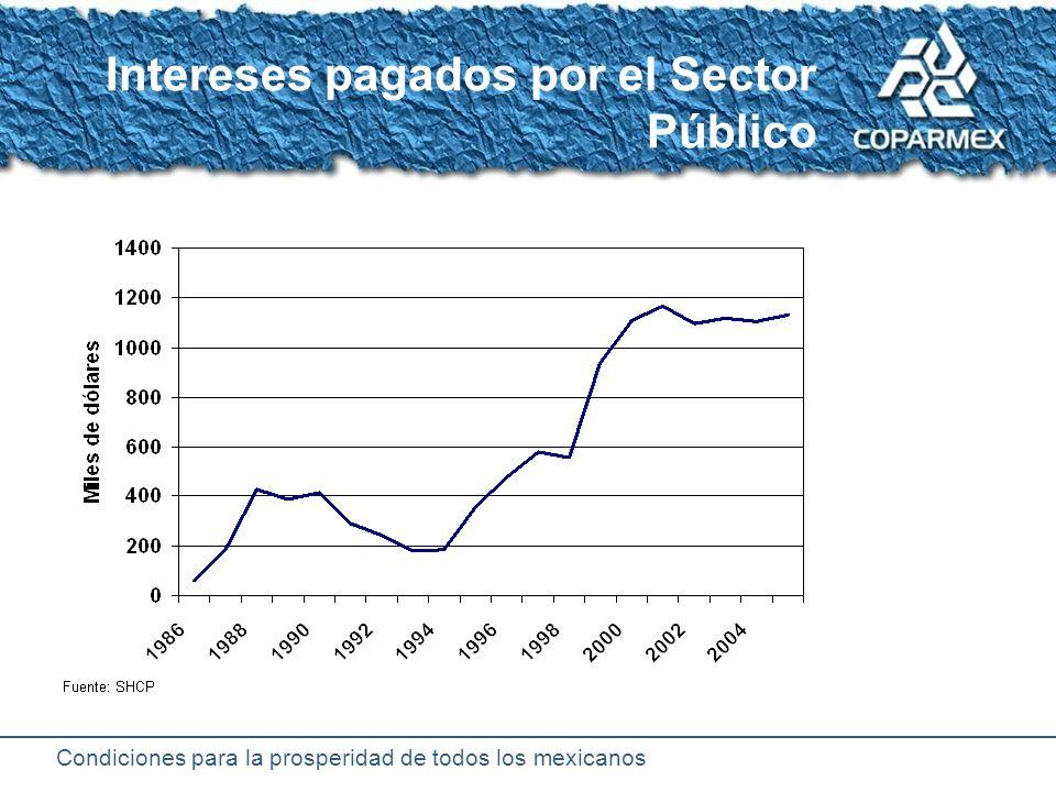 Condiciones para la prosperidad de todos los mexicanos Deuda Externa Bruta del Sector Público (Miles de millones de dólares)