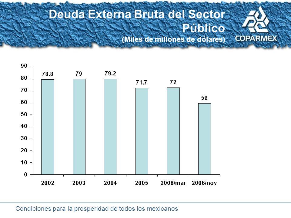 Condiciones para la prosperidad de todos los mexicanos Deuda externa (Porcentaje del PIB)