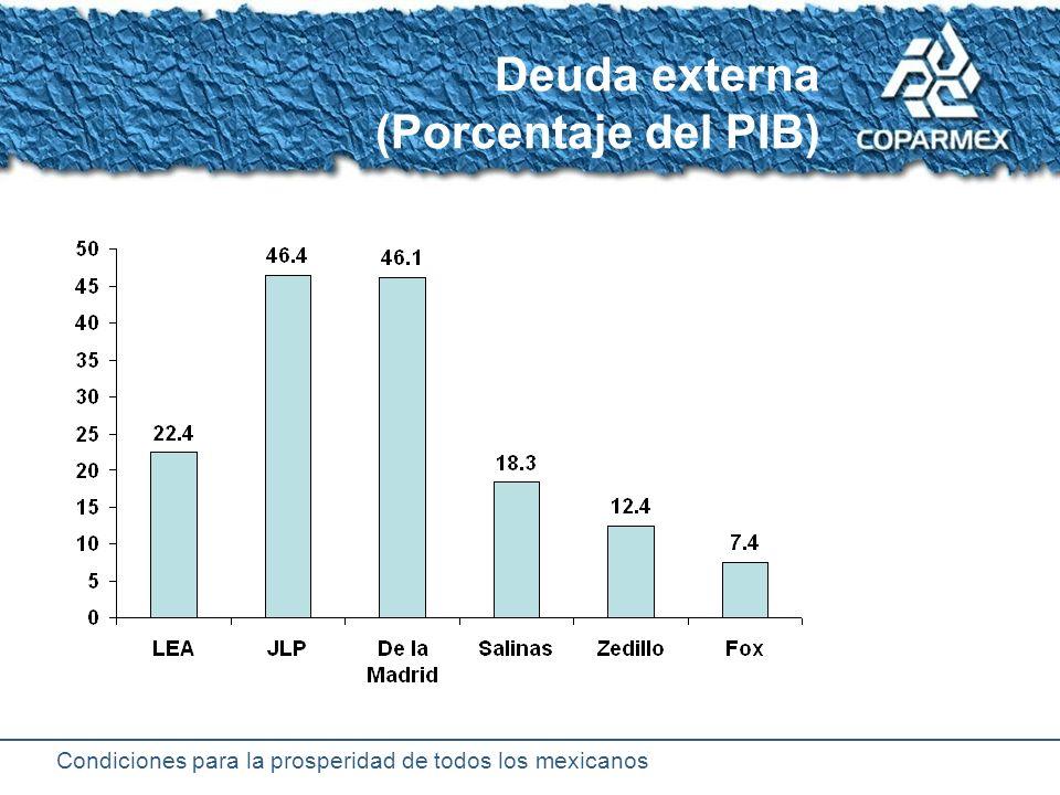 Condiciones para la prosperidad de todos los mexicanos Deuda total del Sector Público Colapso del sistema financiero -Todo deuda externa ¿podía haberse evitado el Fobaproa?