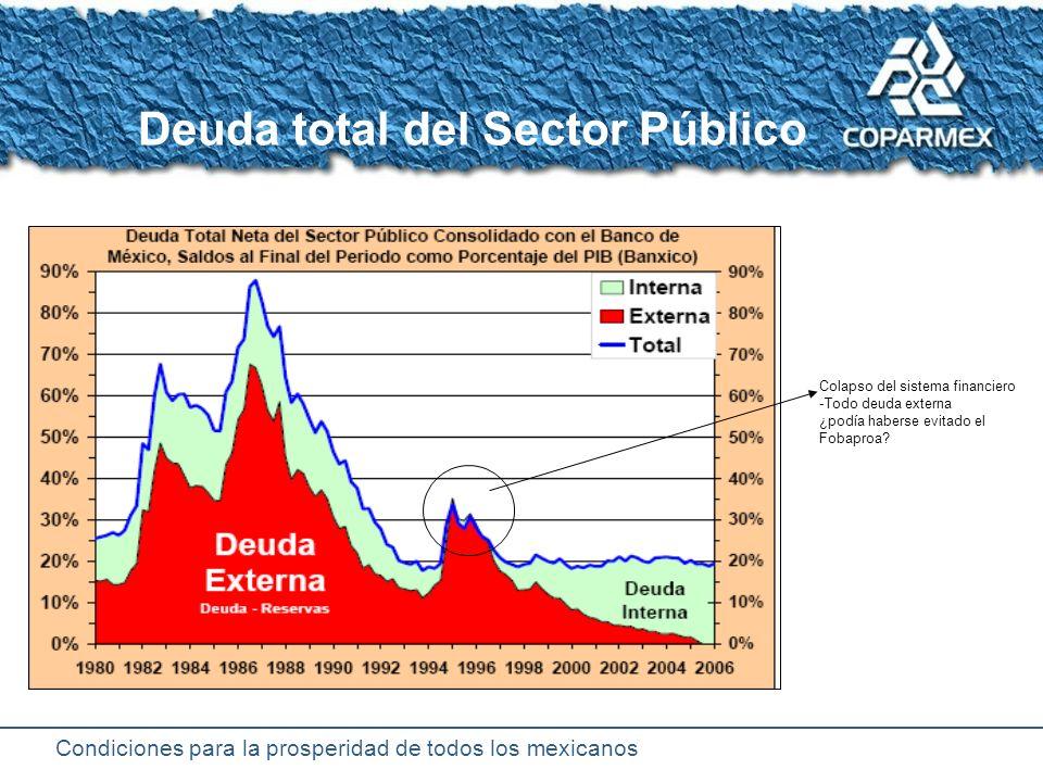 Condiciones para la prosperidad de todos los mexicanos Riesgo país de México (puntos base)