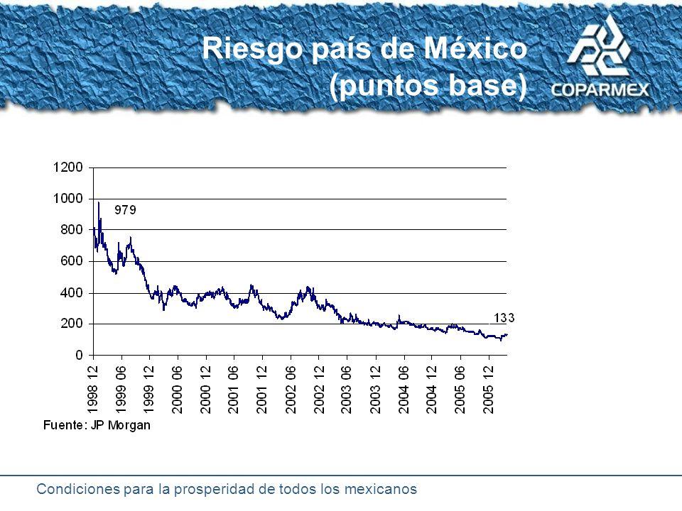 Condiciones para la prosperidad de todos los mexicanos Crédito bancario por tipo de acreedor