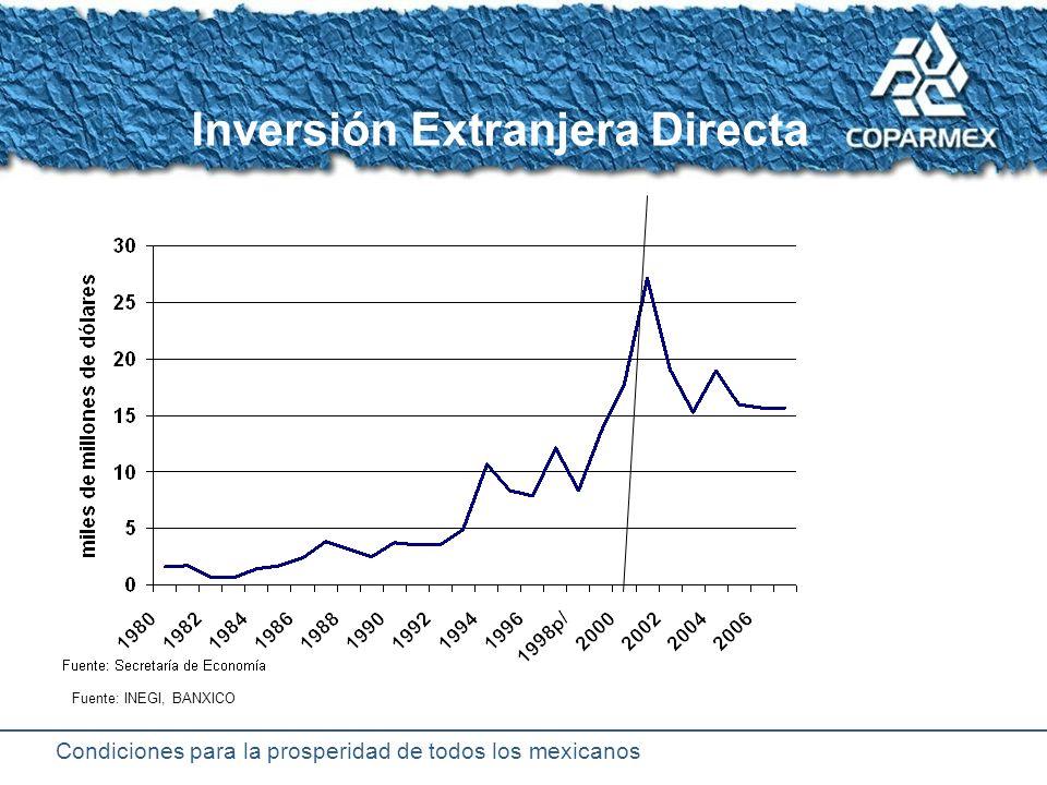 Condiciones para la prosperidad de todos los mexicanos Comercio exterior de México