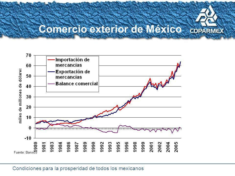 Condiciones para la prosperidad de todos los mexicanos Los bolsillos de las personas en estabilidad Remuneraciones Pobreza Clase media Igualdad