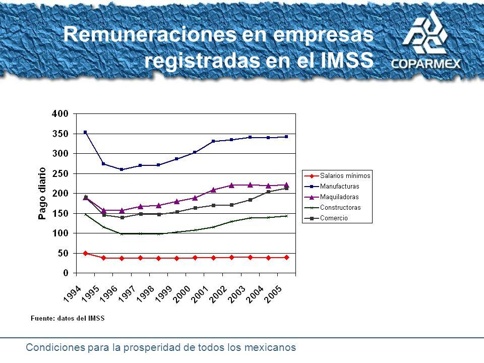 Condiciones para la prosperidad de todos los mexicanos Trayectoria mensual del salario mínimo real (promedio ponderado)