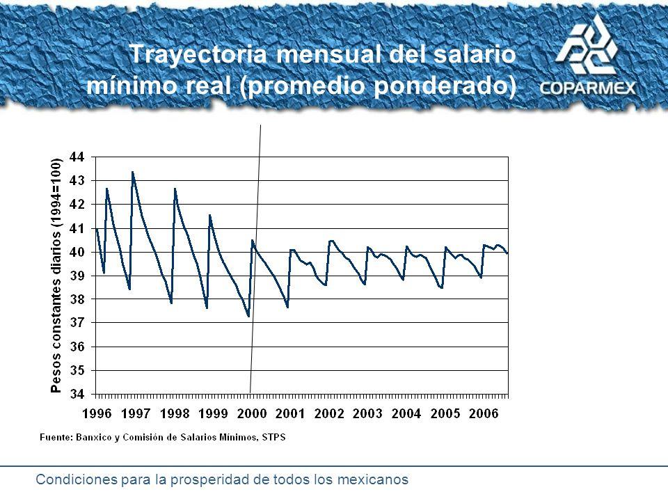 Condiciones para la prosperidad de todos los mexicanos Promedio diario del salario base de cotización al IMSS
