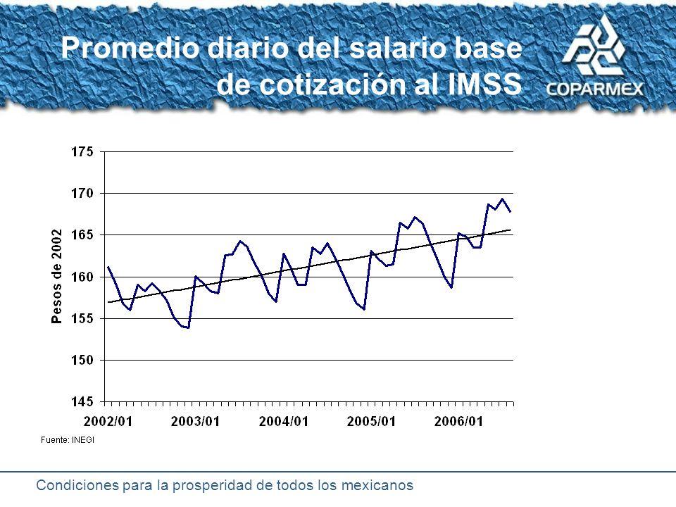 Condiciones para la prosperidad de todos los mexicanos Remuneración de asalariados