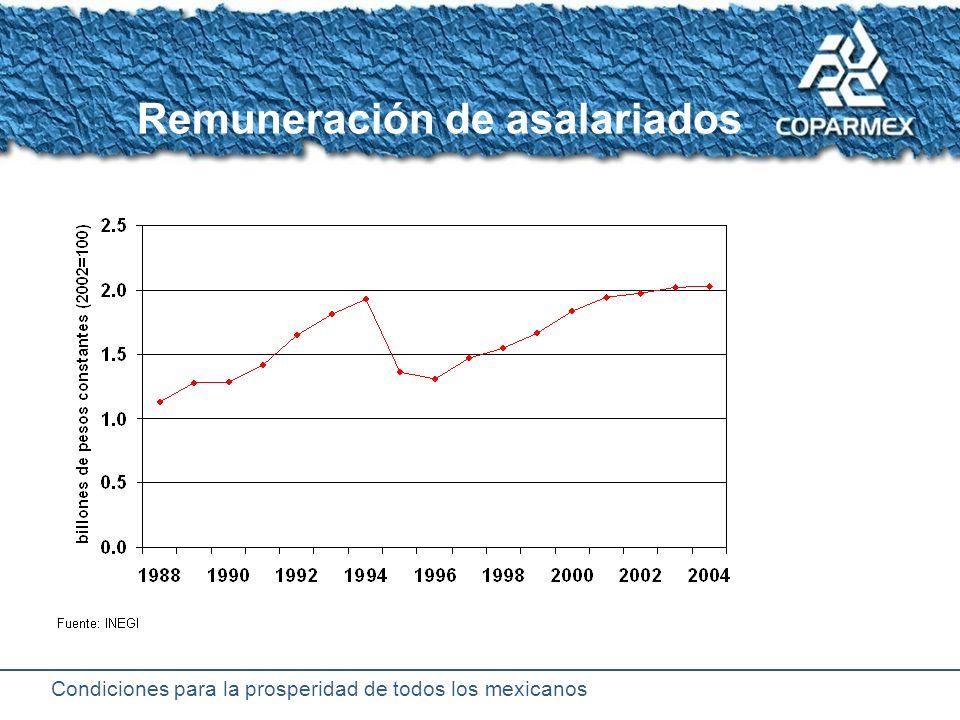 Condiciones para la prosperidad de todos los mexicanos Producto Interno Bruto per cápita de México JLP Nacionalización Error de Diciembre