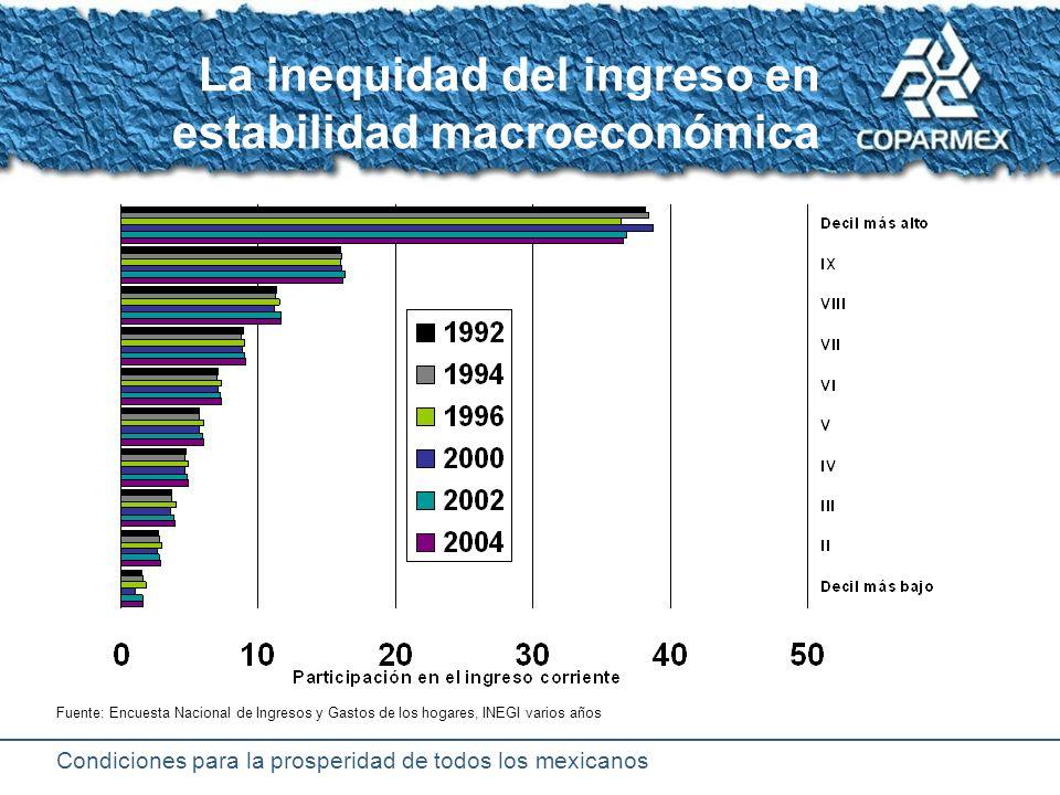 Condiciones para la prosperidad de todos los mexicanos Carrera del crecimiento: índices del PIB Tropiezo de Diciembre 1994