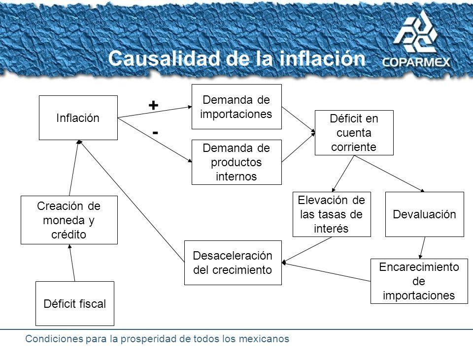 Condiciones para la prosperidad de todos los mexicanos Países con las mayores inflaciones del mundo
