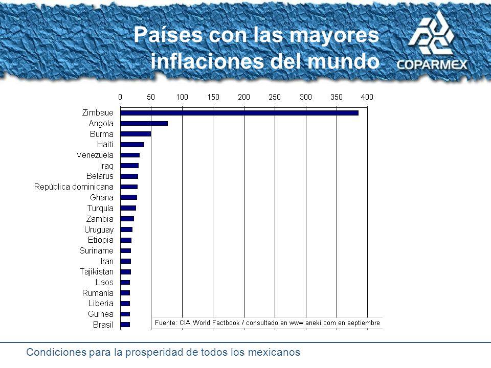 Condiciones para la prosperidad de todos los mexicanos Evolución de la inflación anual en México titulo Susex Göttingen