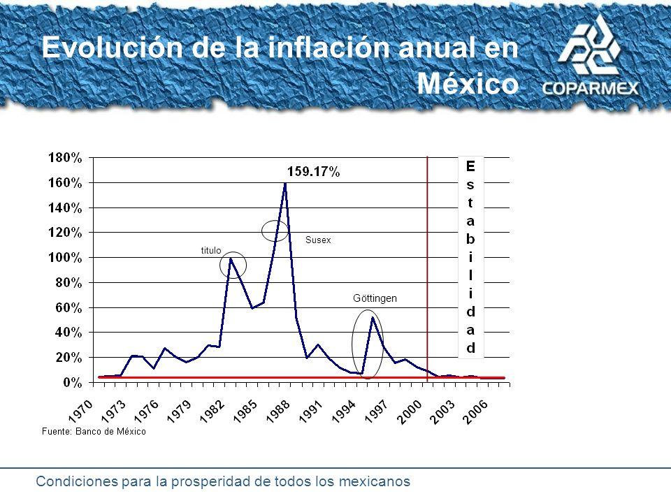 Condiciones para la prosperidad de todos los mexicanos Evolución de las tasas de interés (Cetes a 28 días) Inflación 160%
