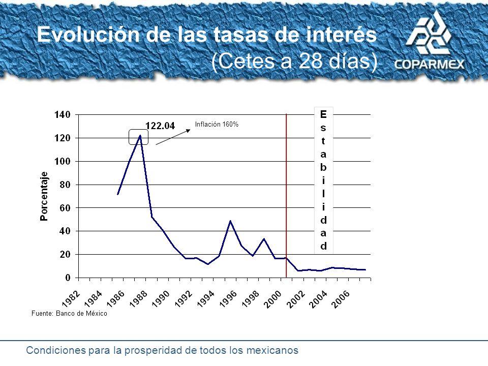 Condiciones para la prosperidad de todos los mexicanos Tipo de cambio (1985 – 2006) Paridad controlada Libre Crisis_ inflación _ 160% -crack bursátil 12.50 1 USD