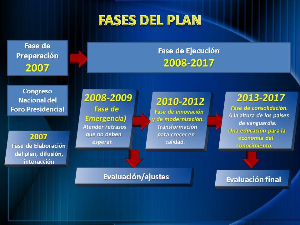 2007 Fase de Elaboración del plan, difusión, interacción Evaluación/ajustes Evaluación final Fase de Ejecución 2008-2017 Fase de Preparación2007 Congr