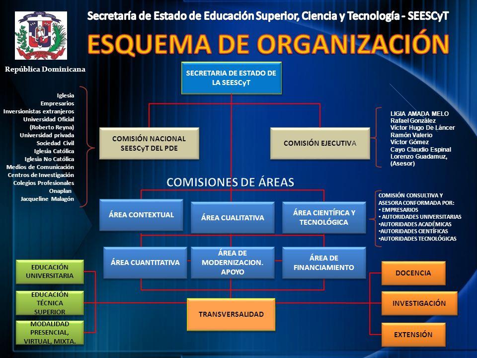 SECRETARIA DE ESTADO DE LA SEESCyT COMISIÓN NACIONAL SEESCyT DEL PDE COMISIÓN EJECUTIVA EDUCACIÓN TÉCNICA SUPERIOR MODALIDAD PRESENCIAL, VIRTUAL, MIXT