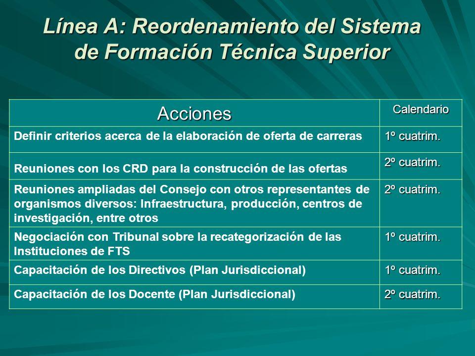 Línea A: Reordenamiento del Sistema de Formación Técnica Superior AccionesCalendario Definir criterios acerca de la elaboración de oferta de carreras 1º cuatrim.