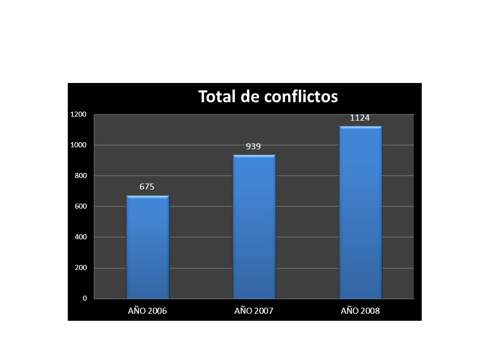 Aumento de la conflictividad social