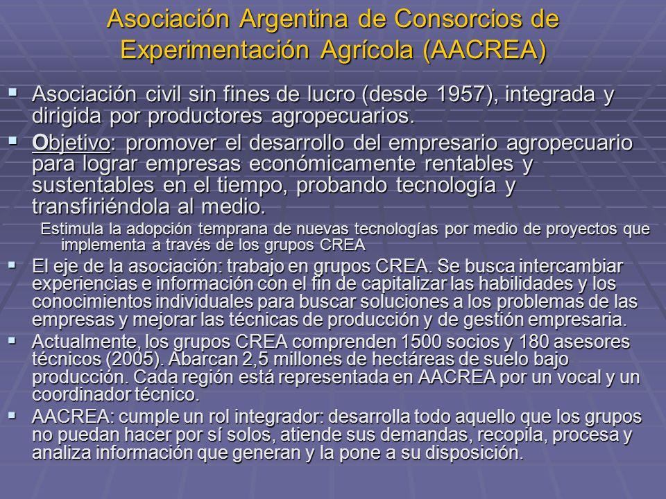 Asociación Argentina de Consorcios de Experimentación Agrícola (AACREA) Asociación civil sin fines de lucro (desde 1957), integrada y dirigida por productores agropecuarios.