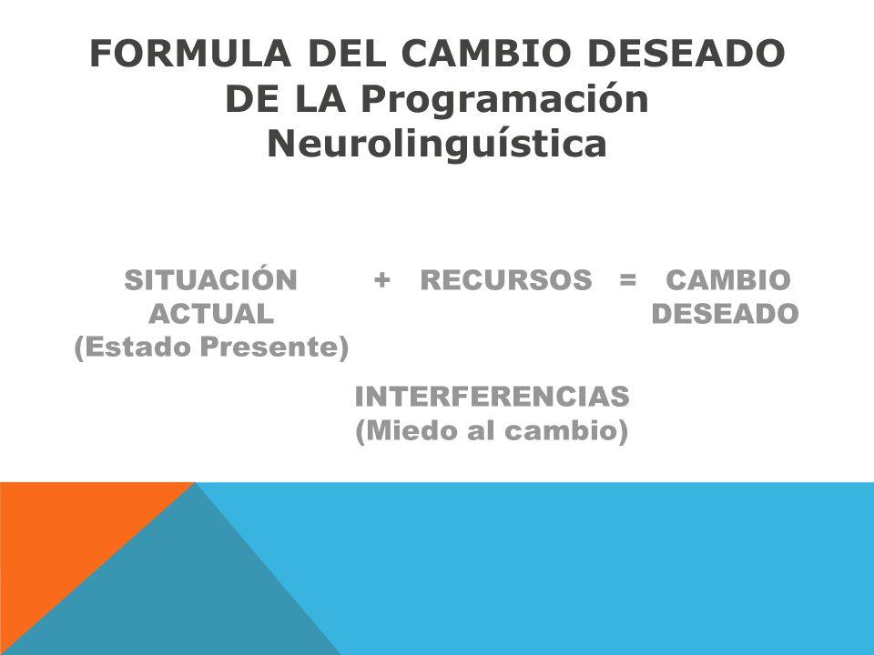 SITUACIÓN ACTUAL (Estado Presente) INTERFERENCIAS (Miedo al cambio) + RECURSOS = CAMBIO DESEADO /////////// FORMULA DEL CAMBIO DESEADO DE LA Programación Neurolinguística