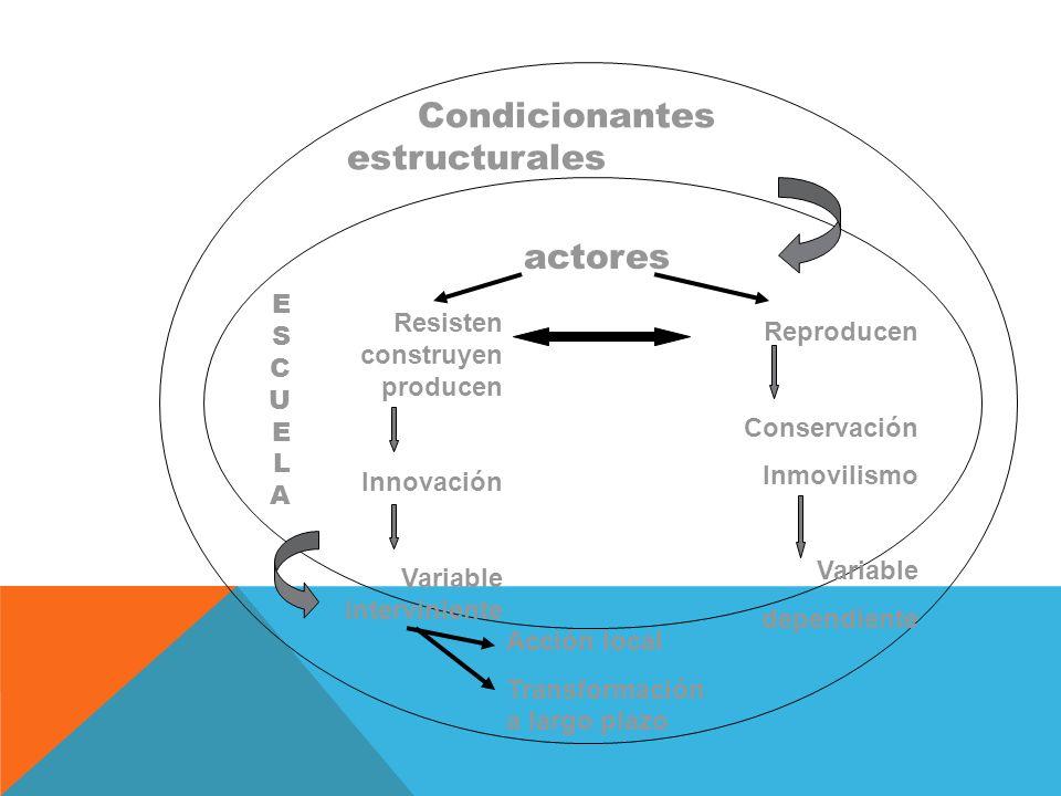 Condicionantes estructurales actores Resisten construyen producen Innovación Variable interviniente Acción local Transformación a largo plazo Reproducen Conservación Inmovilismo Variable dependiente ESCUELAESCUELA