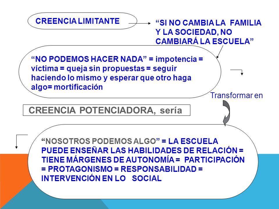 CREENCIA LIMITANTE NO PODEMOS HACER NADA = impotencia = víctima = queja sin propuestas = seguir haciendo lo mismo y esperar que otro haga algo= mortificación NOSOTROS PODEMOS ALGO = LA ESCUELA PUEDE ENSEÑAR LAS HABILIDADES DE RELACIÓN = TIENE MÁRGENES DE AUTONOMÍA = PARTICIPACIÓN = PROTAGONISMO = RESPONSABILIDAD = INTERVENCIÓN EN LO SOCIAL SI NO CAMBIA LA FAMILIA Y LA SOCIEDAD, NO CAMBIARÁ LA ESCUELA Transformar en CREENCIA POTENCIADORA, sería