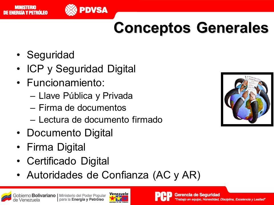 Conceptos Generales Seguridad ICP y Seguridad Digital Funcionamiento: –Llave Pública y Privada –Firma de documentos –Lectura de documento firmado Documento Digital Firma Digital Certificado Digital Autoridades de Confianza (AC y AR)