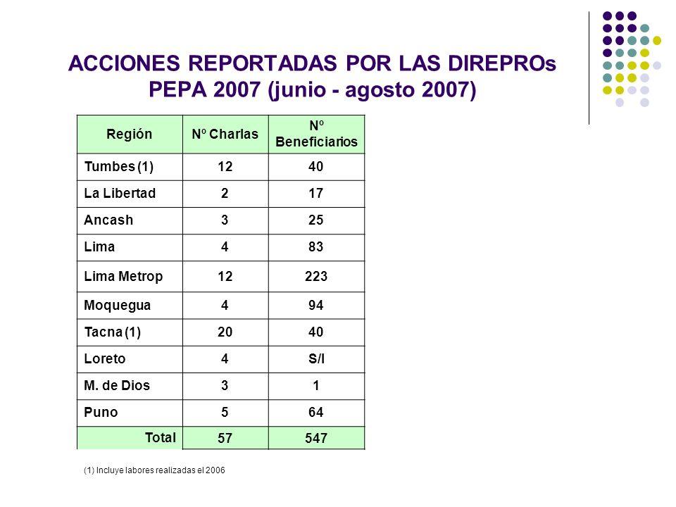 ACCIONES REPORTADAS POR LAS DIREPROs PEPA 2007 (junio - agosto 2007) (1) Incluye labores realizadas el 2006 RegiónNº Charlas Nº Beneficiarios Tumbes (1)1240 La Libertad217 Ancash325 Lima483 Lima Metrop12223 Moquegua494 Tacna (1)2040 Loreto4S/I M.