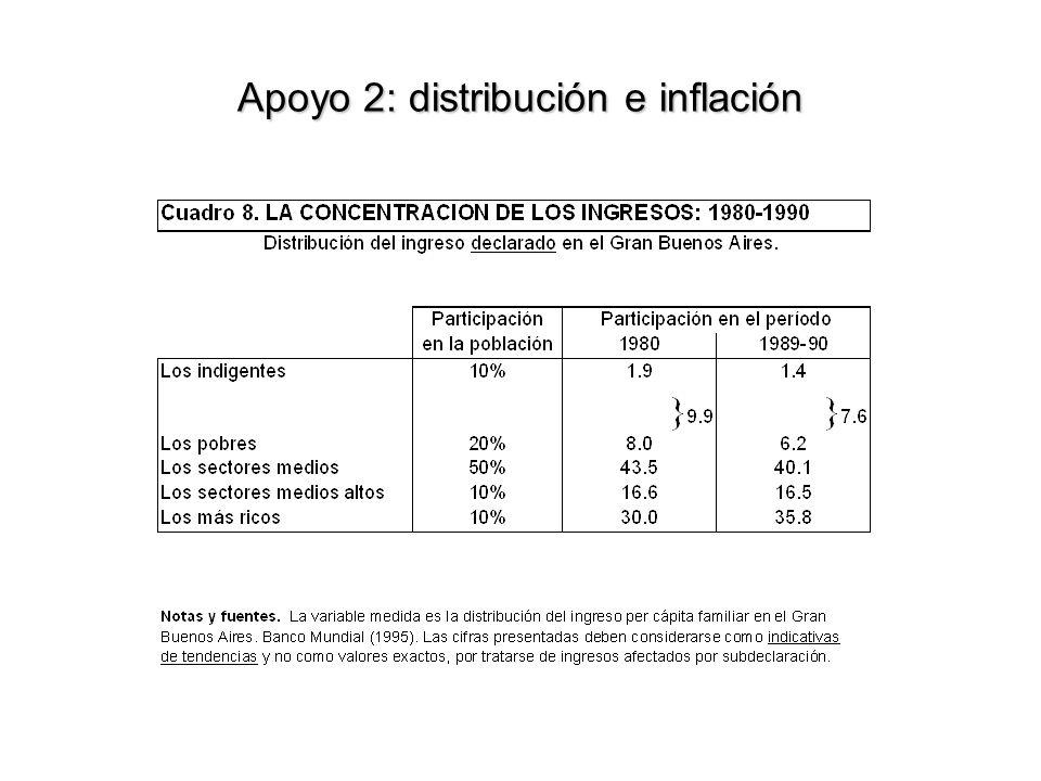 Apoyo 2: distribución e inflación