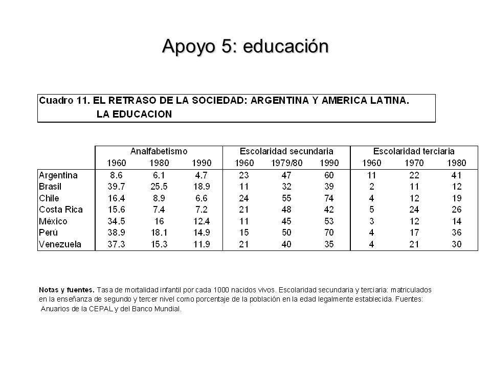 Apoyo 5: educación