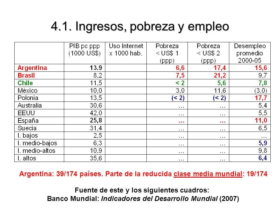 4.1. Ingresos, pobreza y empleo Argentina: 39/174 países. Parte de la reducida clase media mundial: 19/174 Fuente de este y los siguientes cuadros: Ba